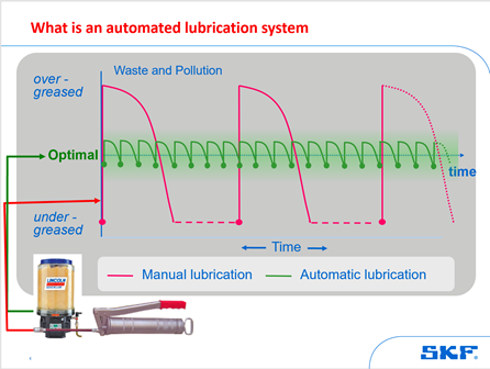 What is an automated lubrication system